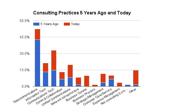 Technology Management Image: Consulting Survey: From Telecom To Strategic/Business